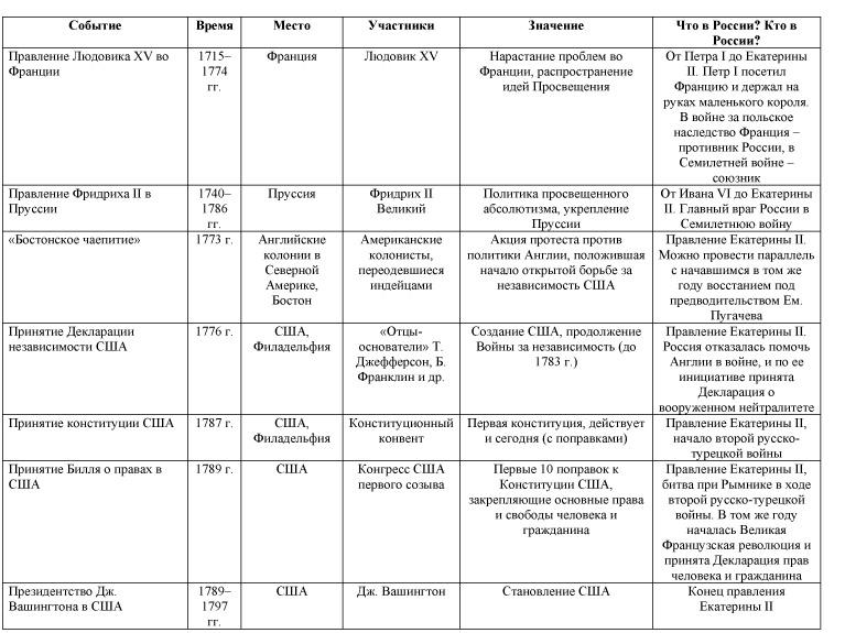 таблица по история великая отечественная война